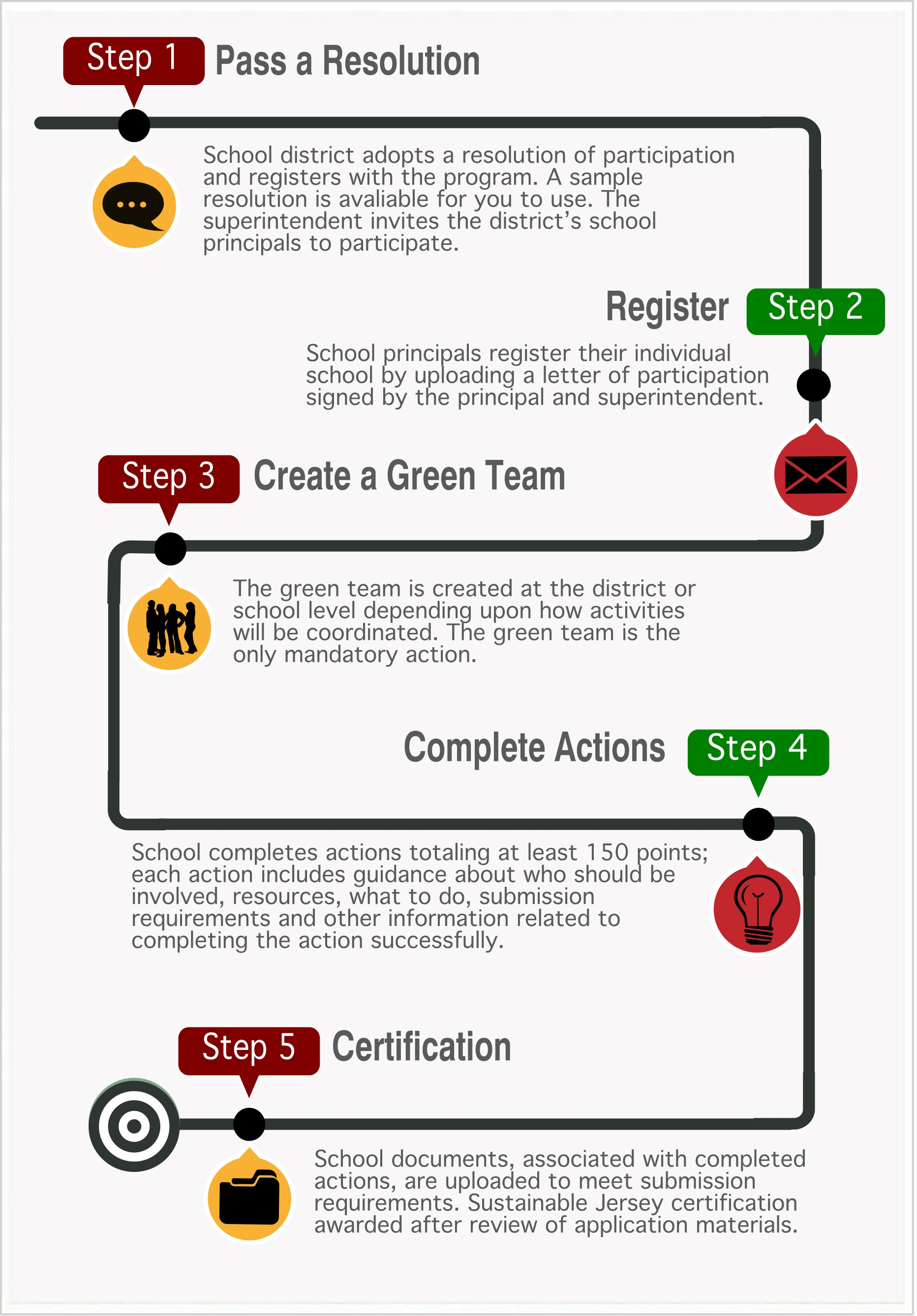Steps To Certification